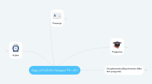 Mind Map: Copy of CriCriCri Hangout T4 - v0.1