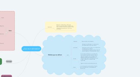 Mind Map: ¿Qué es multimedia?