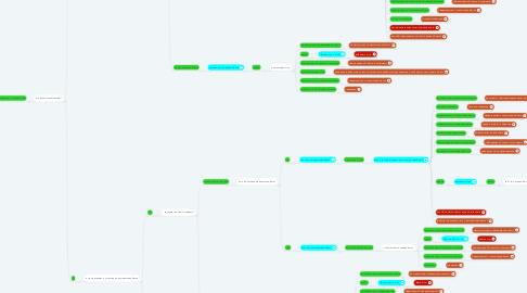 Mind Map: Расторгнуть брак