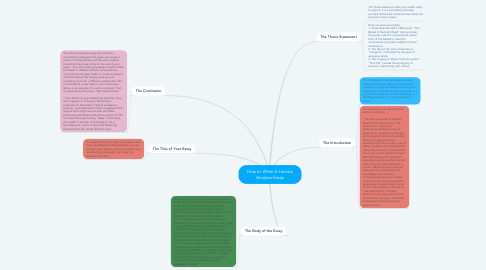 Mind Map: How to Write A Literary Analysis Essay