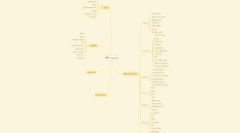 Mind Map: McDonald