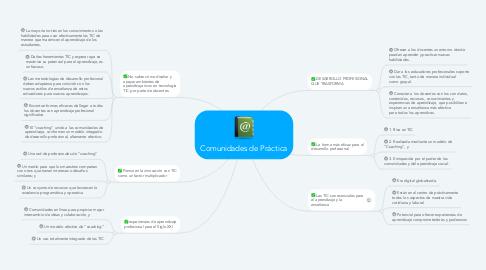 Mind Map: Comunidades de Práctica