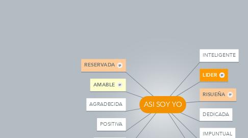 Mind Map: ASI SOY YO