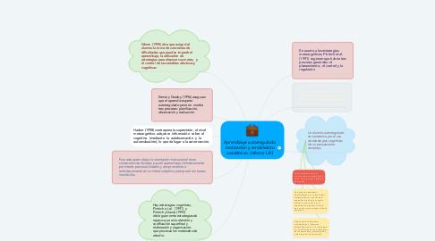 Mind Map: Aprendizaje autorregulado, motivación y rendimiento académico. (Héctor L.R.)
