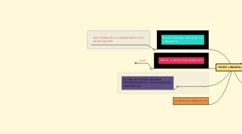 Mind Map: TEORÍA LINGÜÍSTICA
