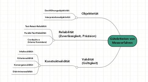 Mind Map: Gütekriterien von Messverfahren