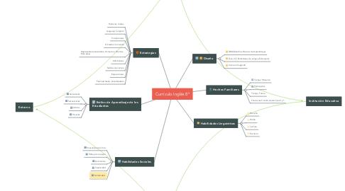 Mind Map: Currículo Inglés 8º