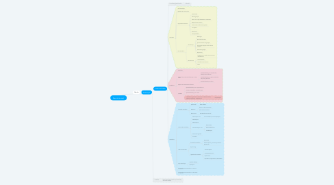 Mind Map: Bevruchte eicel