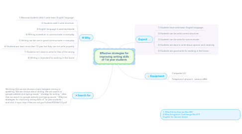 Mind Map: Effective strategies for improving writing skills of 1st year students