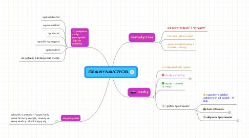 Mind Map: IDEALNY NAUCZYCIEL