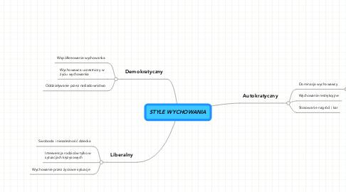 Mind Map: STYLE WYCHOWANIA