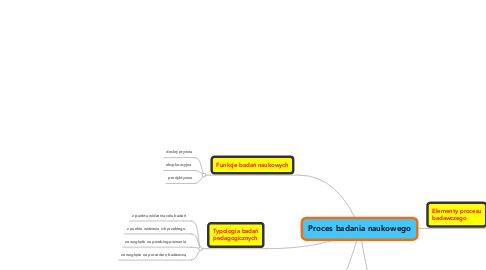 Mind Map: Proces badania naukowego