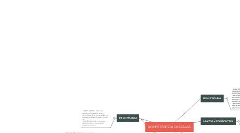 Mind Map: KONPETENTZIA DIGITALAK