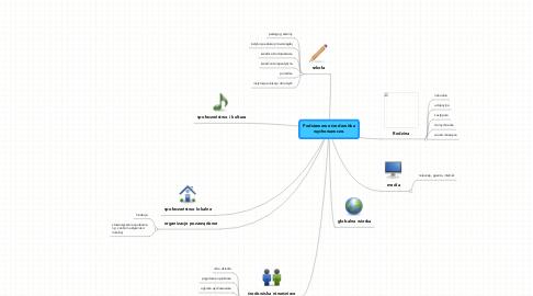 Mind Map: Podstawowe środowiskawychowawcze.