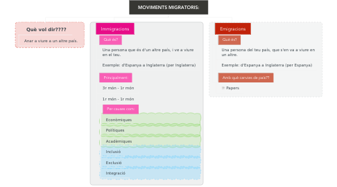 Mind Map: MOVIMENTS MIGRATORIS: