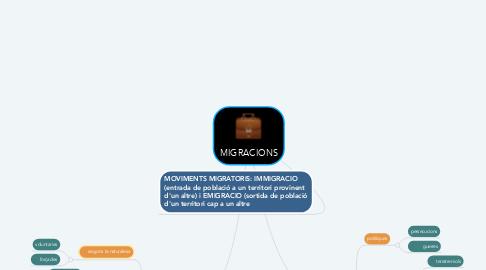 Mind Map: MIGRACIONS