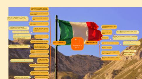 Mind Map: Trasferirsi in Italia
