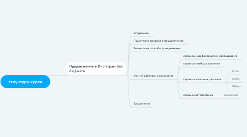 Mind Map: структура курса
