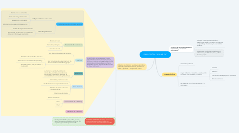 Mind Map: EXPLOSIÖN DE LAS TIC