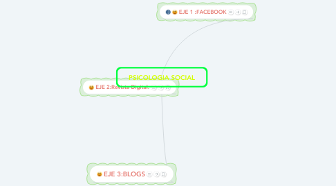 Mind Map: PSICOLOGIA SOCIAL