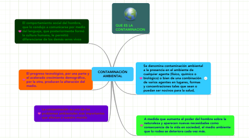 Mind Map: CONTAMINACIÓN
