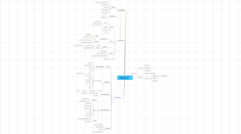 Mind Map: Reality Television of the New Millenium