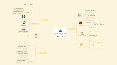 Mind Map: MAPA MENTAL DERECHO PROCESAL PENAL II MIRIAN RINCON