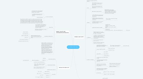 Mind Map: MICROECONOMICS