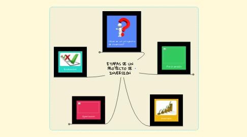 Mind Map: ETAPAS DE UN PROYECTO DE INVERSIÓN