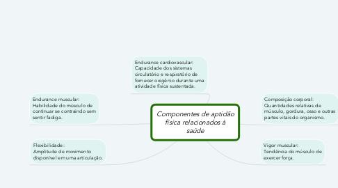 Mind Map: Componentes de aptidão física relacionados à saúde