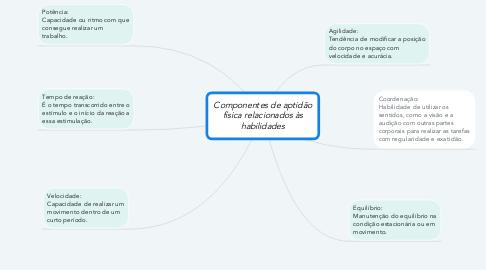 Mind Map: Componentes de aptidão física relacionados às habilidades