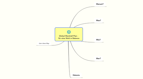 Mind Map: Global Marshall Plan -  für eine Welt in Balance