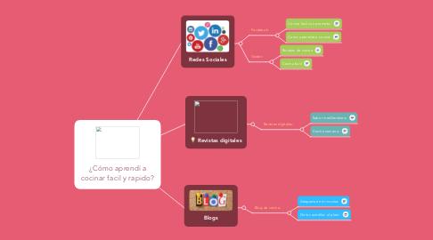 Mind Map: ¿Cómo aprendí a cocinar facil y rapido?
