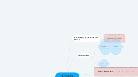 Mind Map: Como aprendí a Orar