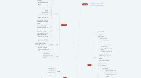 Mind Map: Cammy White (1st Draft)
