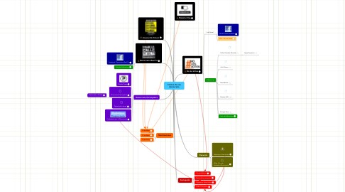 Mind Map: Camino de una democracia