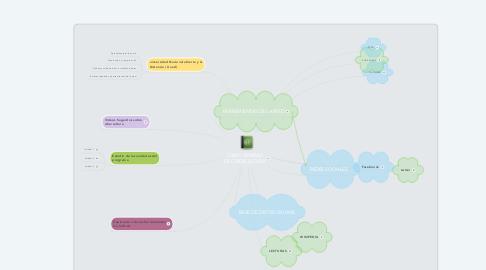 Mind Map: COMO APRENDI DE CIBERCULTURA