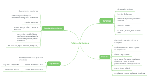 Mind Map: Relevo da Europa
