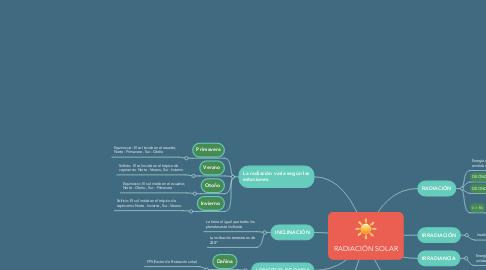 Mind Map: RADIACIÓN SOLAR
