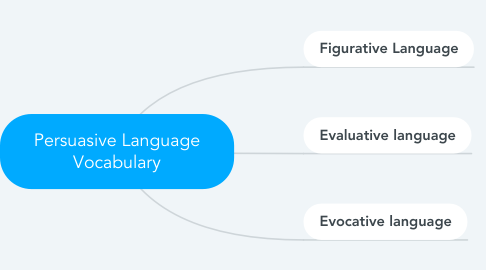 Mind Map: Persuasive Language Vocabulary