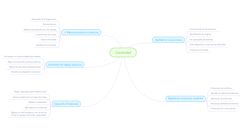 Mind Map: Franquicias