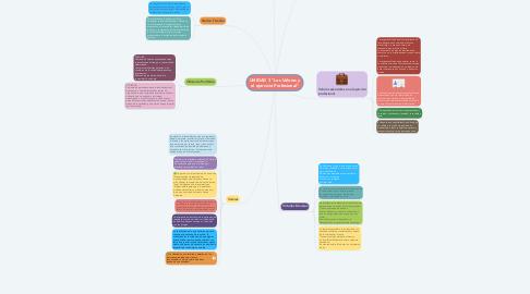 """Mind Map: UNIDAD 3 """"Los Valores y el ejercicio Profesional"""""""
