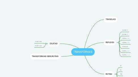 Mind Map: TRANSFORMASI