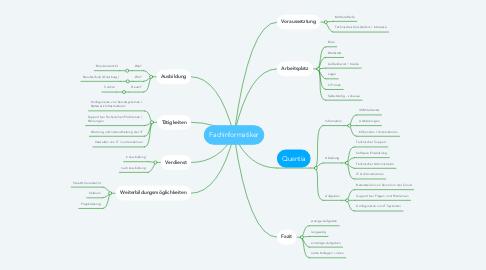 Mind Map: Fachinformatiker