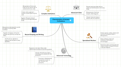 Mind Map: Characteristics of Ancient Civilizations