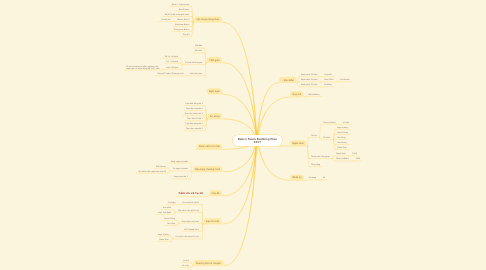 Mind Map: Bakco Team Building Plan 2017