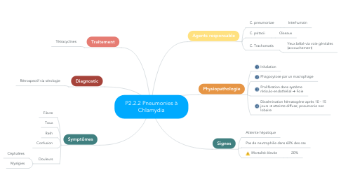 Mind Map: P2.2.2 Pneumonies à Chlamydia