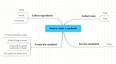 Mind Map: How to make a sandwich