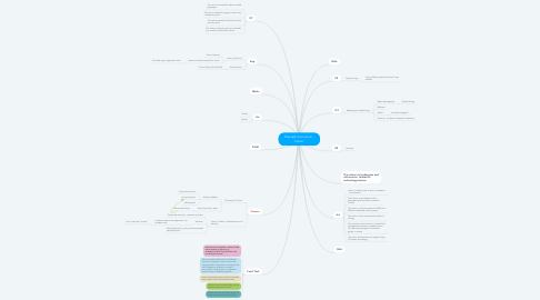 Mind Map: Thematic Curriculum - Colour