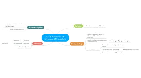Mind Map: P2.2.4 Pneumonies à H. influenzae & M. catarrhalis